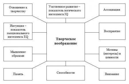 (Схема из диссертации )